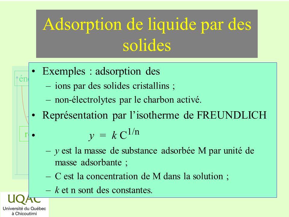 réactifs produits énergie temps Adsorption de liquide par des solides Exemples : adsorption des –ions par des solides cristallins ; –non-électrolytes
