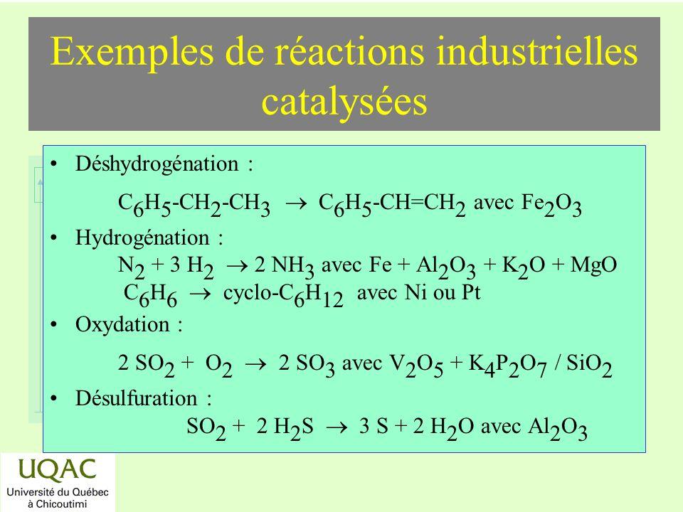 réactifs produits énergie temps Exemples de réactions industrielles catalysées Déshydrogénation : C 6 H 5 -CH 2 -CH 3 C 6 H 5 -CH=CH 2 avec Fe 2 O 3 Hydrogénation : N 2 + 3 H 2 2 NH 3 avec Fe + Al 2 O 3 + K 2 O + MgO C 6 H 6 cyclo-C 6 H 12 avec Ni ou Pt Oxydation : 2 SO 2 + O 2 2 SO 3 avec V 2 O 5 + K 4 P 2 O 7 / SiO 2 Désulfuration : SO 2 + 2 H 2 S 3 S + 2 H 2 O avec Al 2 O 3