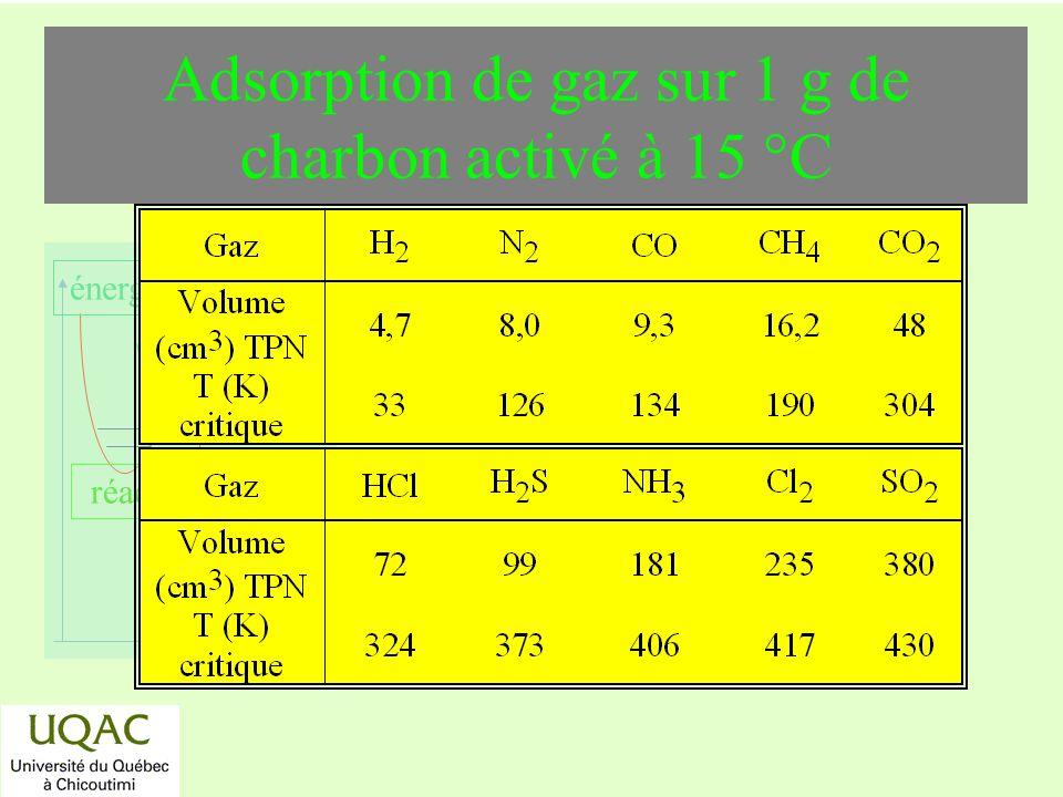 réactifs produits énergie temps Adsorption de gaz sur 1 g de charbon activé à 15 °C