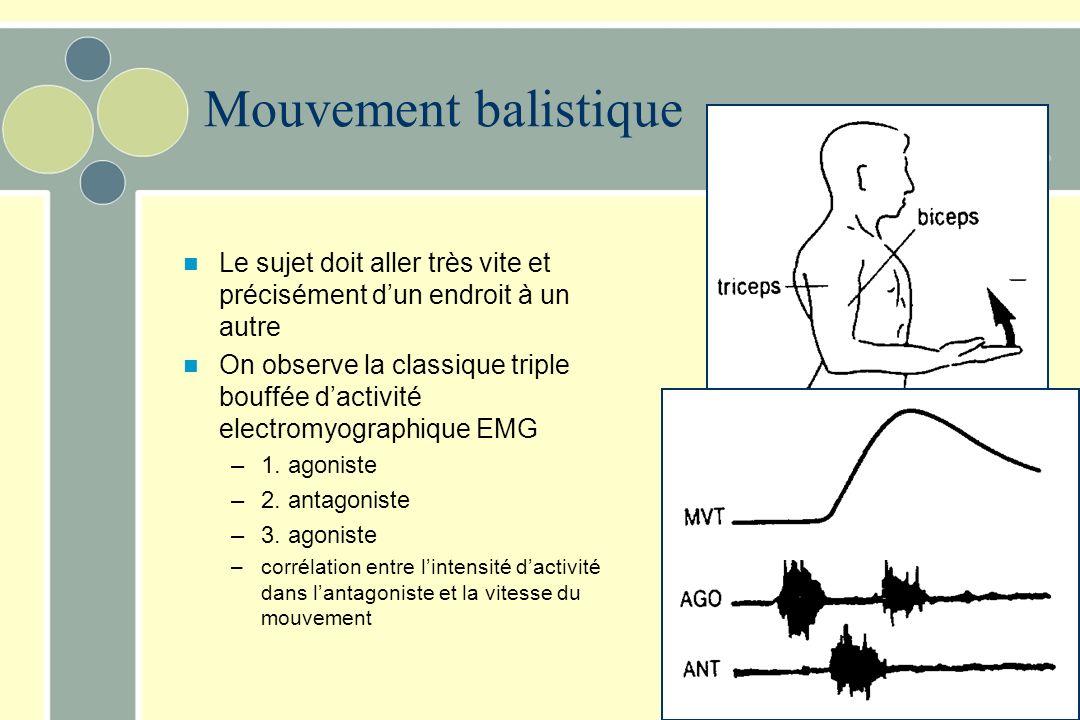 Le sujet doit aller très vite et précisément dun endroit à un autre On observe la classique triple bouffée dactivité electromyographique EMG –1. agoni
