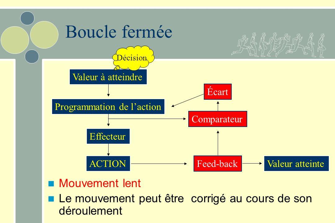 Valeur à atteindre Programmation de laction Effecteur ACTIONValeur atteinte Boucle fermée Mouvement lent Le mouvement peut être corrigé au cours de so