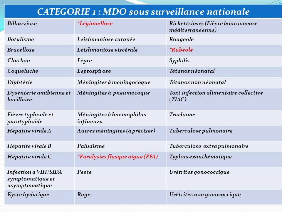 CATEGORIE 2 : MDO sous surveillance internationale Chikungunya Choléra Dengue Fièvres hémorragiques Fièvre de la Vallée du Rift Fièvre du West Nile Grippe humaine causée par un nouveau sous type Poliomyélite due à un poliovirus sauvage Syndrome respiratoire aigu sévère (SRAS) Variole