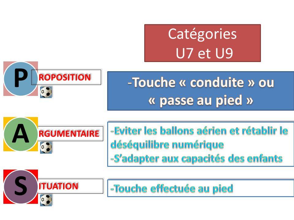 Les modalités de pratique CatégorieU 9 Effectif5 + 2 MixitéOui OrganisationSecteur RassemblementMulti-équipes -3 ou 5 équipes par site - Mini: 2 matchs / Défis Jongleries et/ou CDB Fréquence2 par mois Temps de jeu4 x 10, 2 x 20, … (40 max) (2 à 4 rencontres) RèglementConfère Guide FAER U9 Foot à 5 Matériel – Aire de jeu Buts 4m x 1,50m 1/4 terrain de foot à 11 L 40 à 45m – l 25 à 35m Zone GDB à 8 mètres Ballon T3 SurclassementPossibilité de 3 licenciés U7 / équipe U9 Possibilité de 3 licenciés U9 / équipe U11 Foot à 5 Initiation 1: Je découvre les techniques de base du Football Initiation 1: Je découvre les techniques de base du Football U8U9 7 ans 8 ans U 9 20062005 Foot à 5 MATCH 1 Défis: Jongleries et/ou CDB MATCH 2