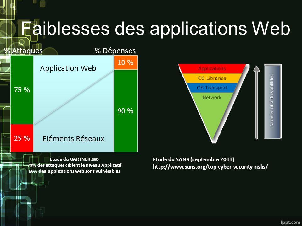 Faiblesses des applications Web 75 % 90 % 25 % 10 % % Attaques% Dépenses Etude du GARTNER 2003 75% des attaques ciblent le niveau Applicatif 66% des applications web sont vulnérables Application Web Eléments Réseaux Etude du SANS (septembre 2011) http://www.sans.org/top-cyber-security-risks/