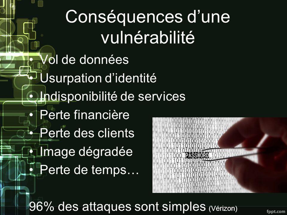Conséquences dune vulnérabilité Vol de données Usurpation didentité Indisponibilité de services Perte financière Perte des clients Image dégradée Perte de temps… 96% des attaques sont simples (Vérizon)