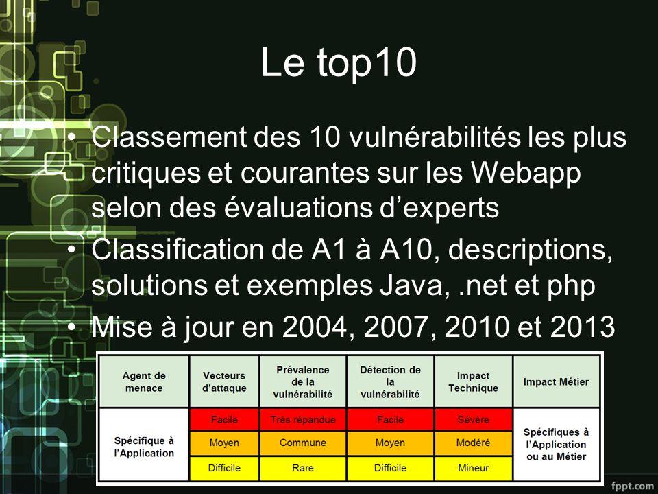 Le top10 Classement des 10 vulnérabilités les plus critiques et courantes sur les Webapp selon des évaluations dexperts Classification de A1 à A10, descriptions, solutions et exemples Java,.net et php Mise à jour en 2004, 2007, 2010 et 2013