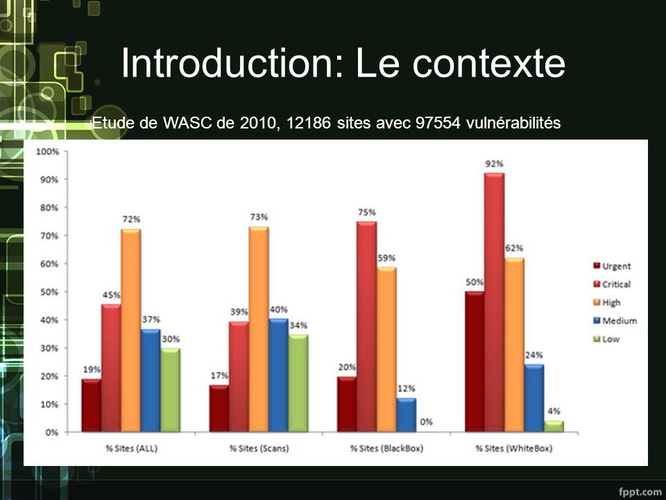 Introduction: Le contexte Etude de WASC de 2010, 12186 sites avec 97554 vulnérabilités