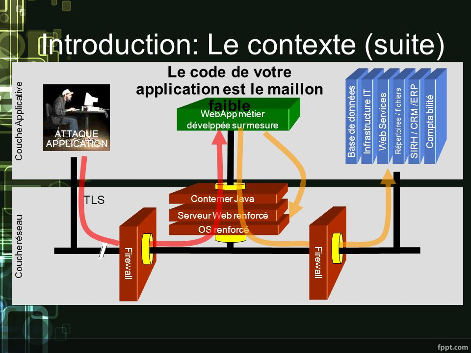 Introduction: Le contexte (suite) Firewall TLS OS renforcé Serveur Web renforcé Conterner Java Firewall Base de donnéesInfrastructure ITWeb Services R