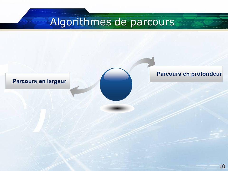 Parcours en largeur Parcours en profondeur Algorithmes de parcours 10