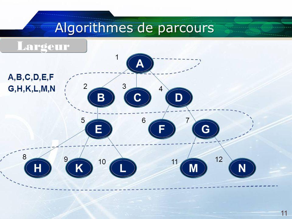 Algorithmes de parcours A E DB L C H F N G MK 1 2 4 3 65 8 7 1110 912 A,B,C,D,E,F G,H,K,L,M,N Largeur 11