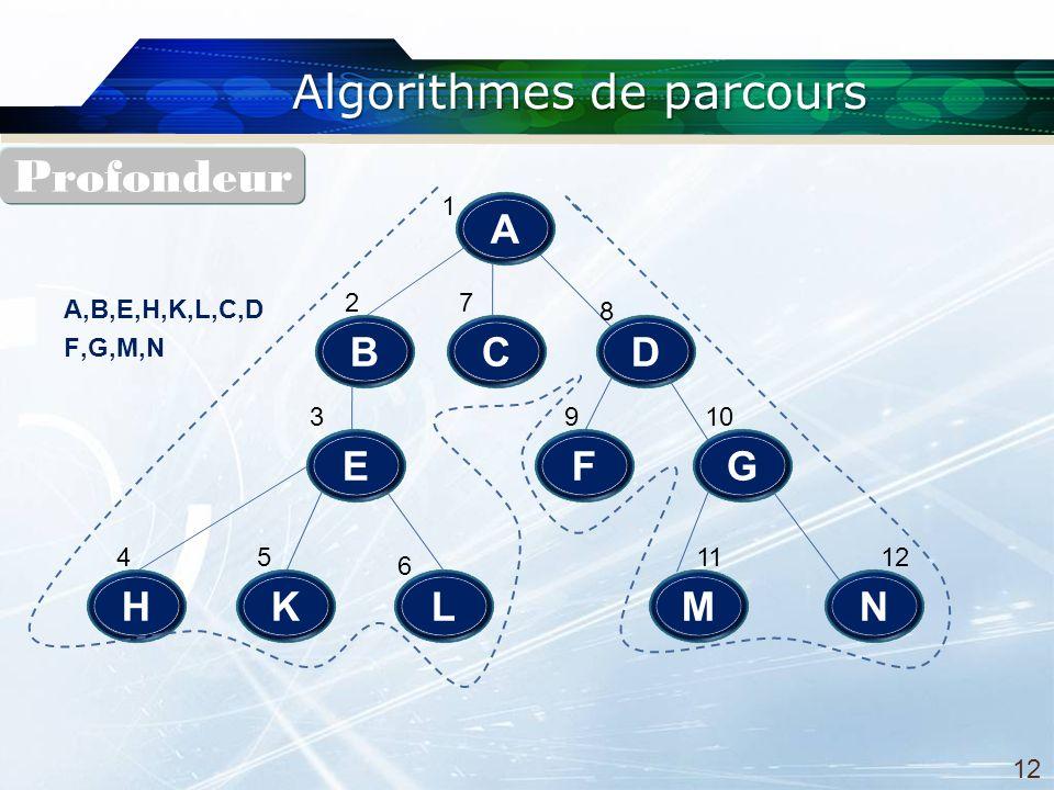 Algorithmes de parcours A E DB L C H F N G MK 1 2 3 45 6 7 8 910 1112 A,B,E,H,K,L,C,D F,G,M,N Profondeur 12