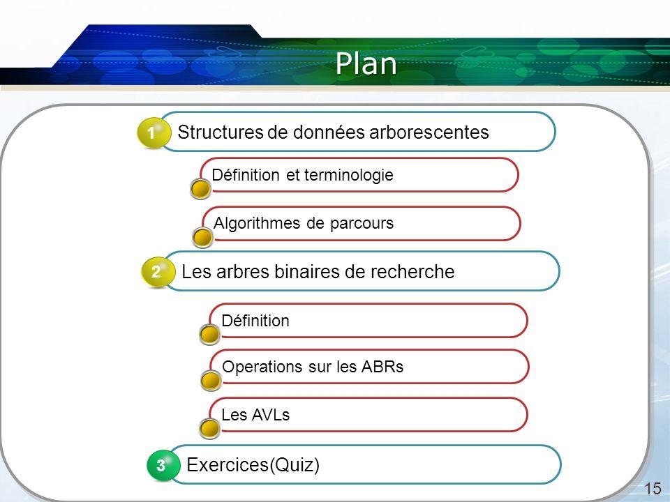 Plan 15 Les arbres binaires de recherche 2 Exercices(Quiz) 3 3 Définition et terminologie Algorithmes de parcours Définition Operations sur les ABRs Structures de données arborescentes 1 Les AVLs