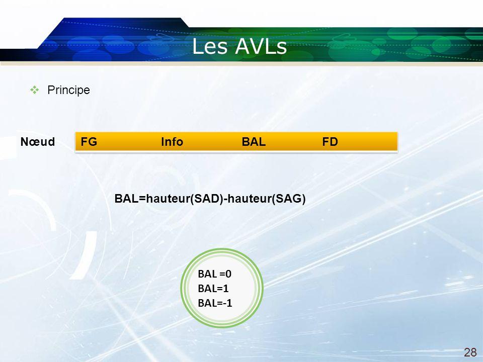 Les AVLs BAL=hauteur(SAD)-hauteur(SAG) BAL =0 BAL=1 BAL=-1 Principe Nœud 28