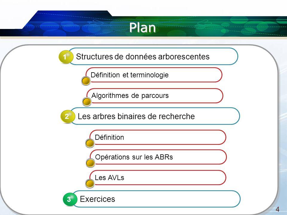 Plan 4 Les arbres binaires de recherche 2 Exercices 3 3 Définition et terminologie Algorithmes de parcours Définition Opérations sur les ABRs Structures de données arborescentes 1 Les AVLs