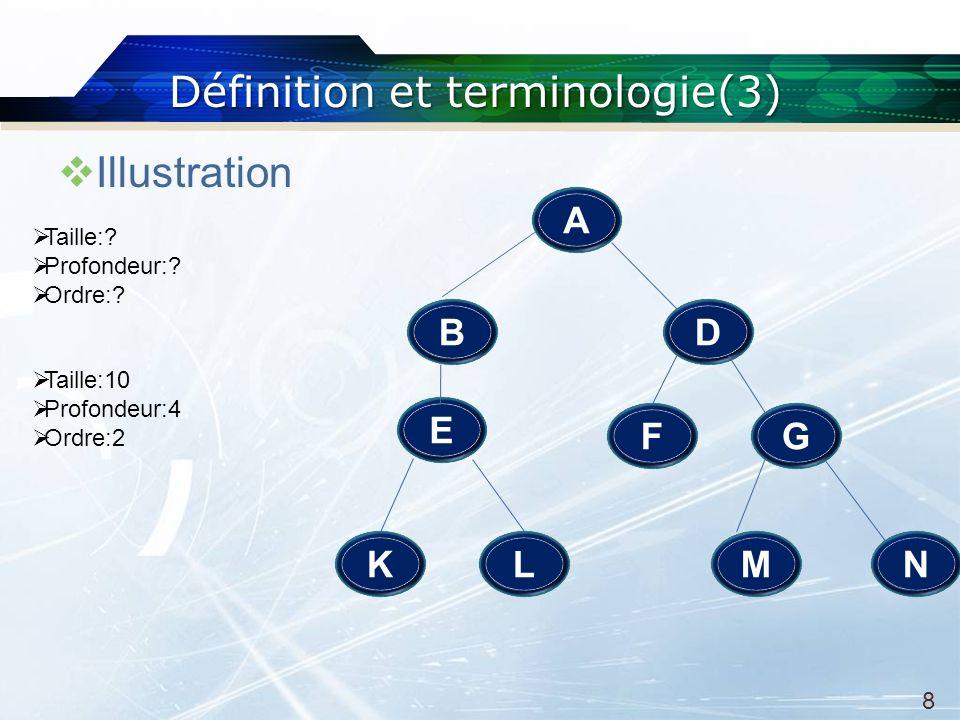 Définition et terminologie(3) Illustration A E DB L F N G MK Taille:.