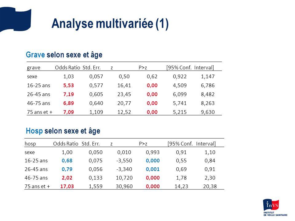 Analyse multivariée (1) graveOdds RatioStd.