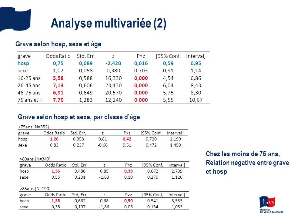 Analyse multivariée (2) Grave selon hosp, sexe et âge graveOdds RatioStd.
