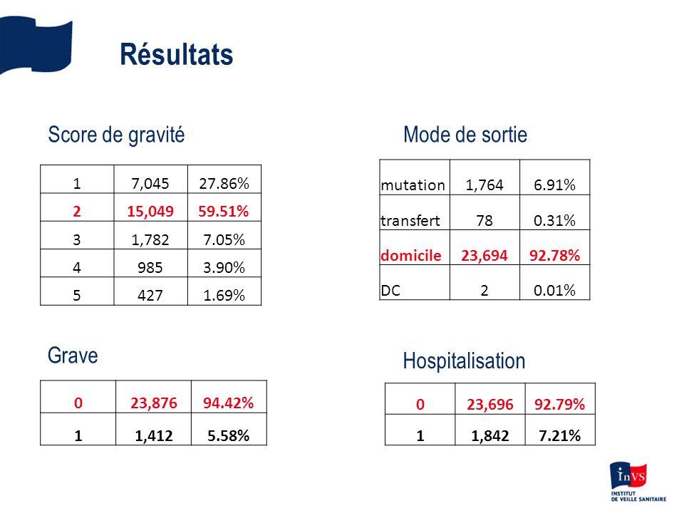 Résultats 17,04527.86% 215,04959.51% 31,7827.05% 49853.90% 54271.69% 023,87694.42% 11,4125.58% mutation1,7646.91% transfert780.31% domicile23,69492.78% DC20.01% 023,69692.79% 11,8427.21% Score de gravitéMode de sortie Grave Hospitalisation
