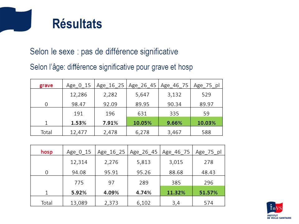 Résultats Selon le sexe : pas de différence significative Selon lâge: différence significative pour grave et hosp graveAge_0_15Age_16_25Age_26_45Age_46_75Age_75_pl 0 12,2862,2825,6473,132529 98.4792.0989.9590.3489.97 1 19119663133559 1.53%7.91%10.05%9.66%10.03% Total12,4772,4786,2783,467588 hospAge_0_15Age_16_25Age_26_45Age_46_75Age_75_pl 0 12,3142,2765,8133,015278 94.0895.9195.2688.6848.43 1 77597289385296 5.92%4.09%4.74%11.32%51.57% Total13,0892,3736,1023,4574