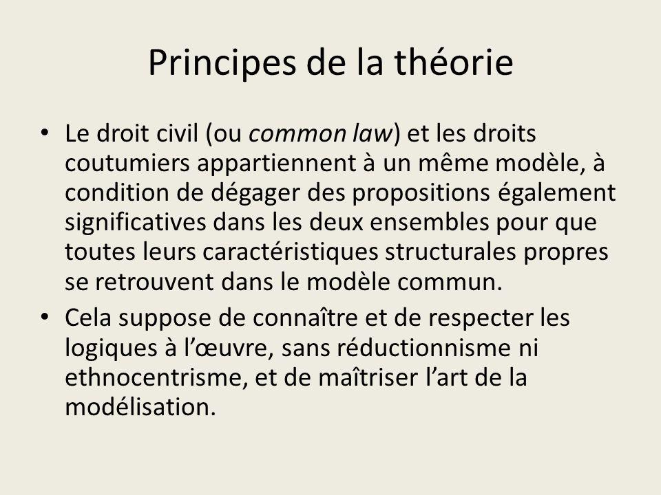 Principes de la théorie Le droit civil (ou common law) et les droits coutumiers appartiennent à un même modèle, à condition de dégager des proposition