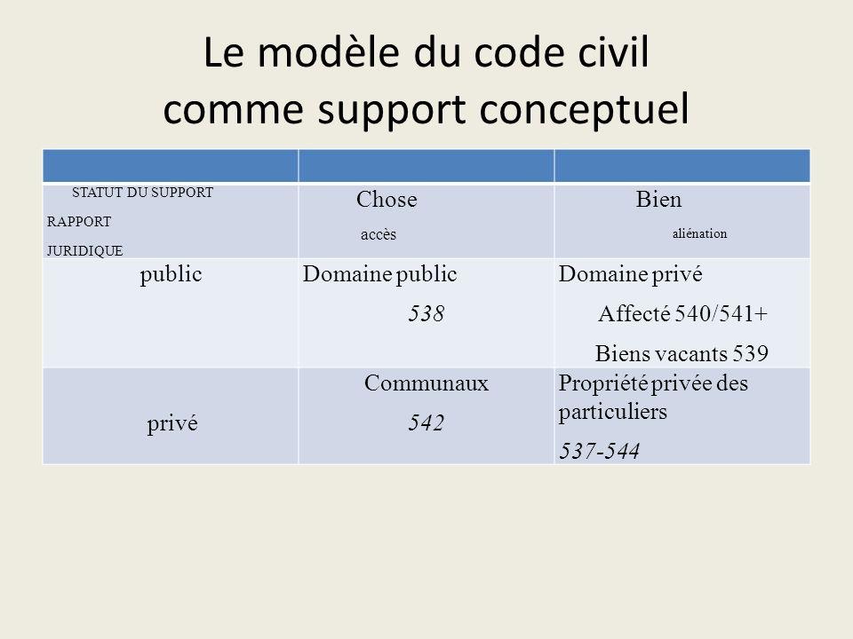 Le modèle du code civil comme support conceptuel STATUT DU SUPPORT RAPPORT JURIDIQUE Chose accès Bien aliénation publicDomaine public 538 Domaine priv