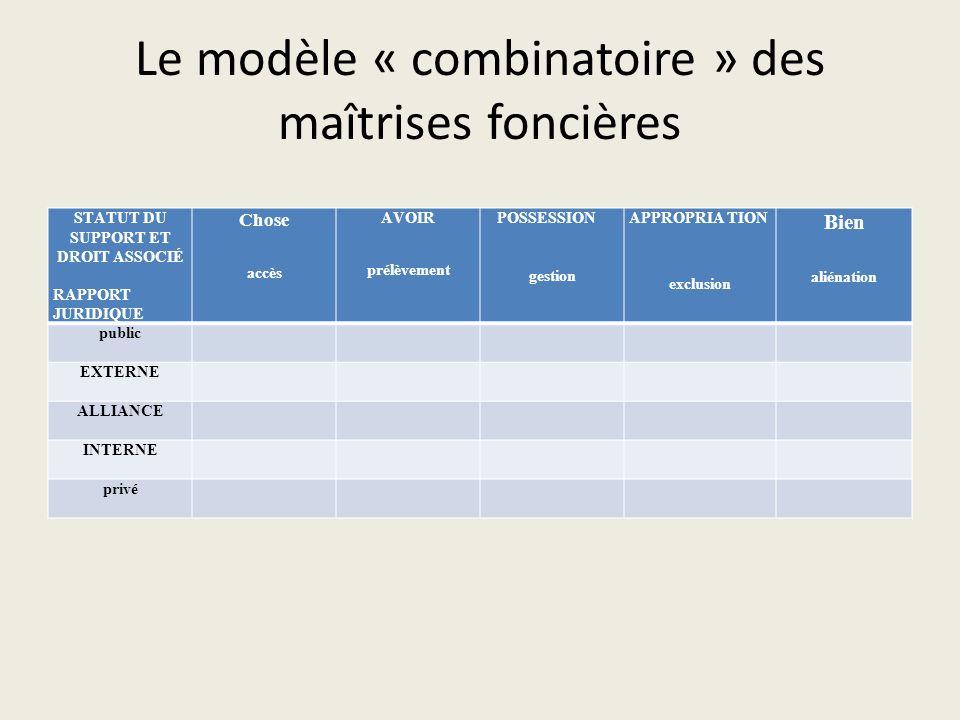 Le modèle « combinatoire » des maîtrises foncières STATUT DU SUPPORT ET DROIT ASSOCIÉ RAPPORT JURIDIQUE Chose accès AVOIR prélèvement POSSESSION gesti
