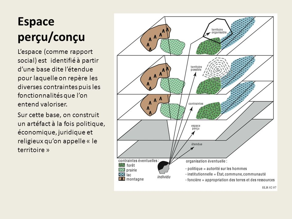 Espace perçu/conçu Lespace (comme rapport social) est identifié à partir dune base dite létendue pour laquelle on repère les diverses contraintes puis