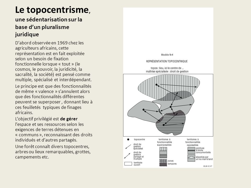 Le topocentrisme, une sédentarisation sur la base dun pluralisme juridique Dabord observée en 1969 chez les agriculteurs africains, cette représentati