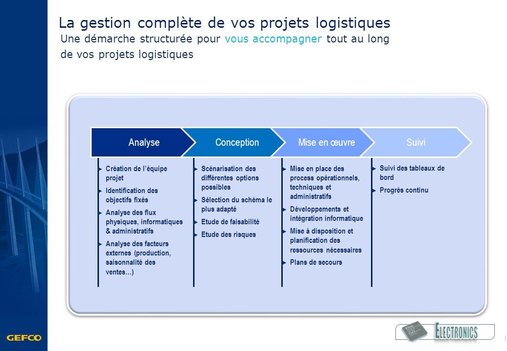 La gestion complète de vos projets logistiques Création de léquipe projet Identification des objectifs fixés Analyse des flux physiques, informatiques