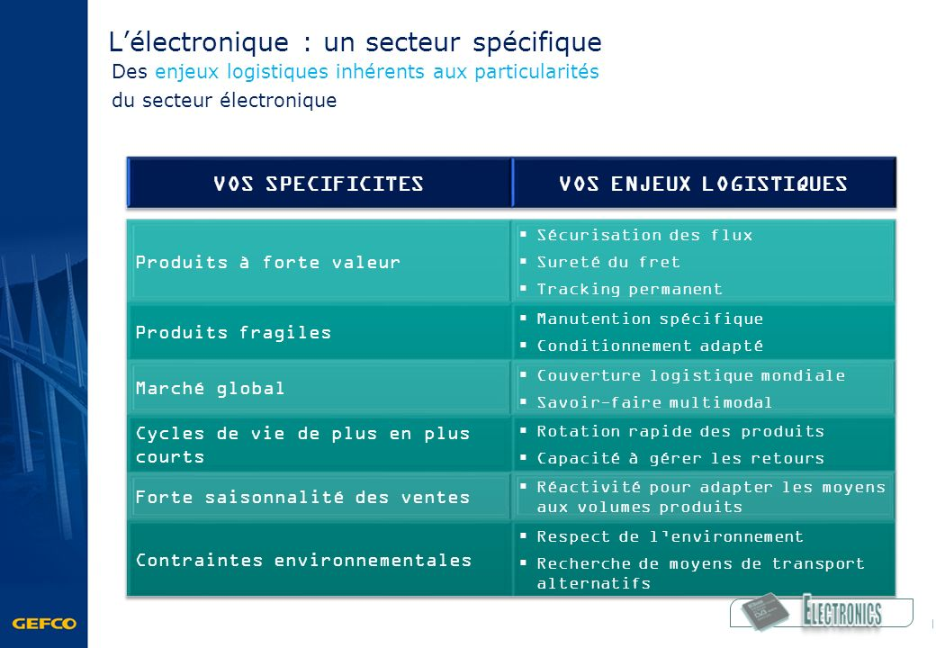 Lélectronique : un secteur spécifique Des enjeux logistiques inhérents aux particularités du secteur électronique