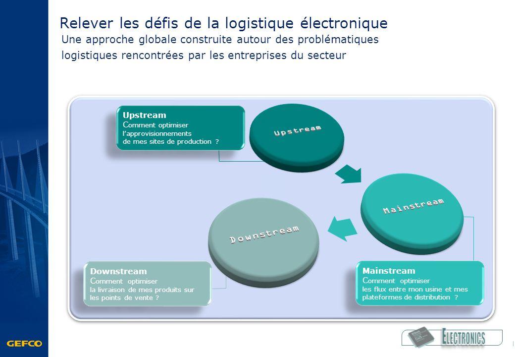 Relever les défis de la logistique électronique Une approche globale construite autour des problématiques logistiques rencontrées par les entreprises