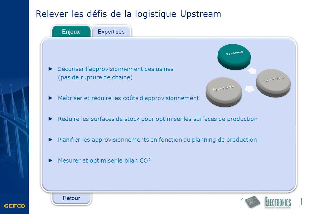 Retour Enjeux Expertises Relever les défis de la logistique Upstream Sécuriser lapprovisionnement des usines (pas de rupture de chaîne) Maîtriser et r