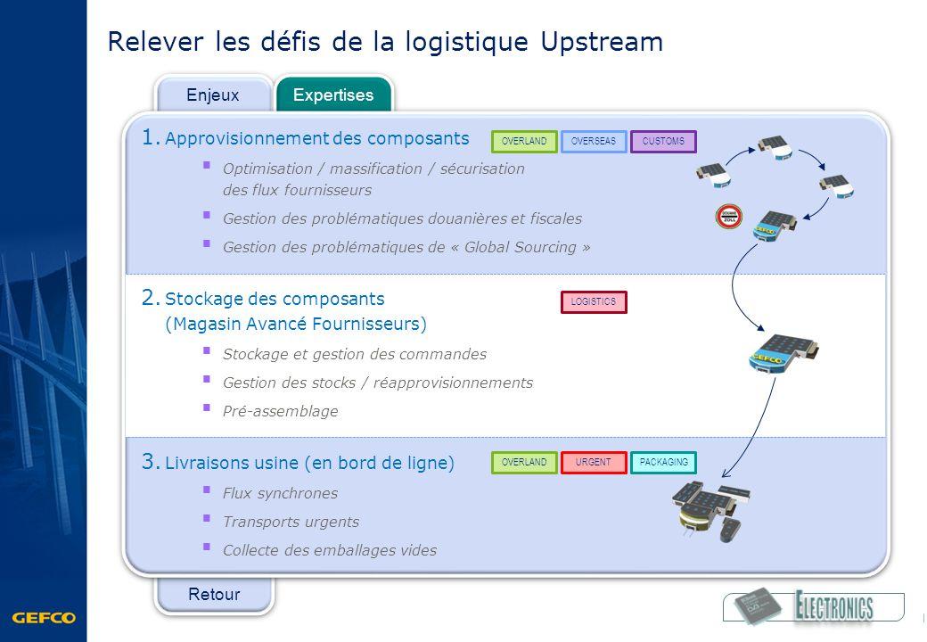 Retour Enjeux Expertises Relever les défis de la logistique Upstream 1. Approvisionnement des composants Optimisation / massification / sécurisation d