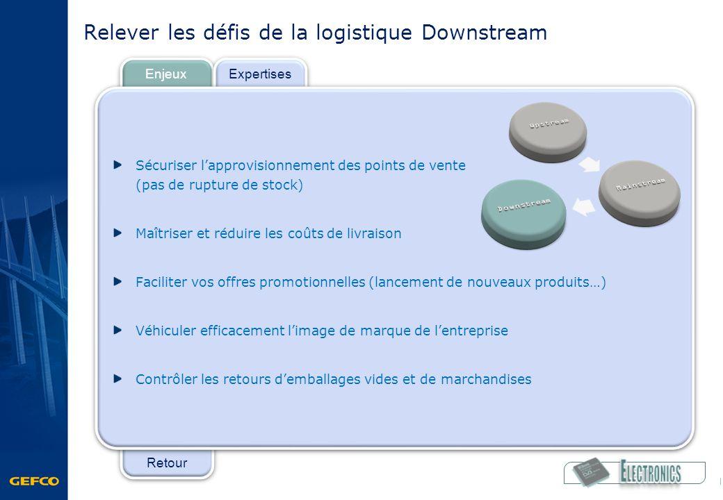 Retour Enjeux Expertises Relever les défis de la logistique Downstream Sécuriser lapprovisionnement des points de vente (pas de rupture de stock) Maît