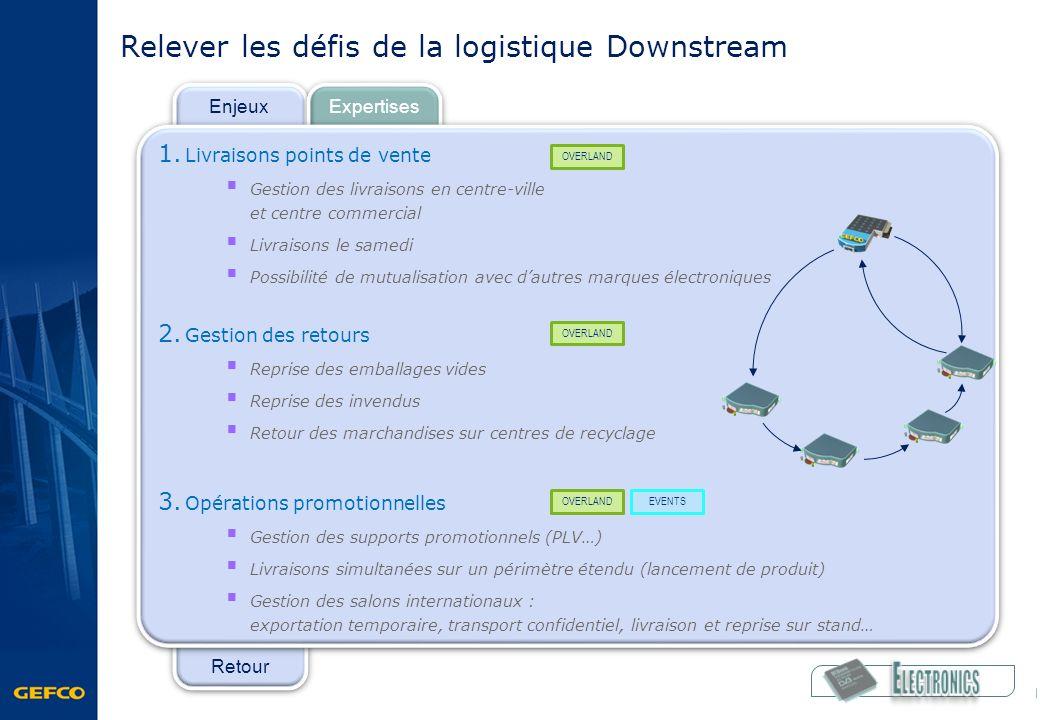 Retour Enjeux Expertises Relever les défis de la logistique Downstream 1. Livraisons points de vente Gestion des livraisons en centre-ville et centre