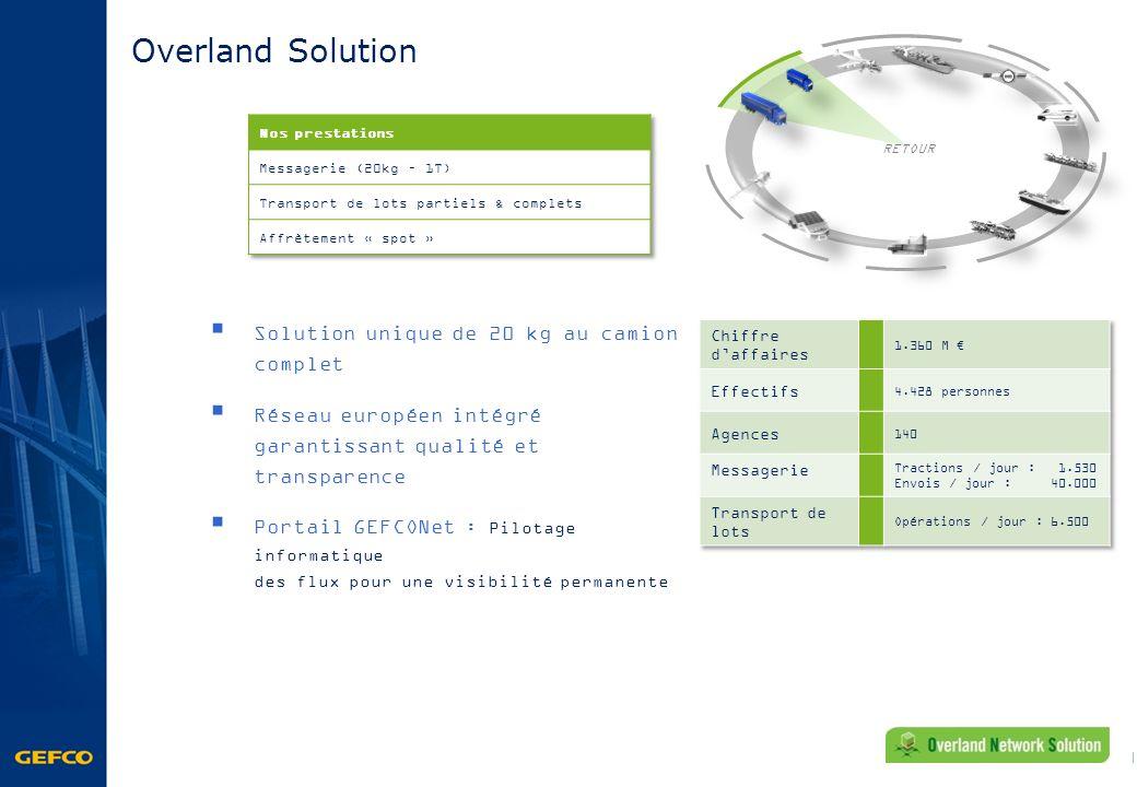 Overland Solution Solution unique de 20 kg au camion complet Réseau européen intégré garantissant qualité et transparence Portail GEFCONet : Pilotage