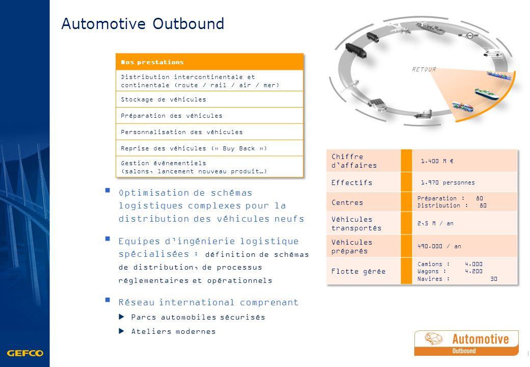 Automotive Outbound Optimisation de schémas logistiques complexes pour la distribution des véhicules neufs Equipes dingénierie logistique spécialisées