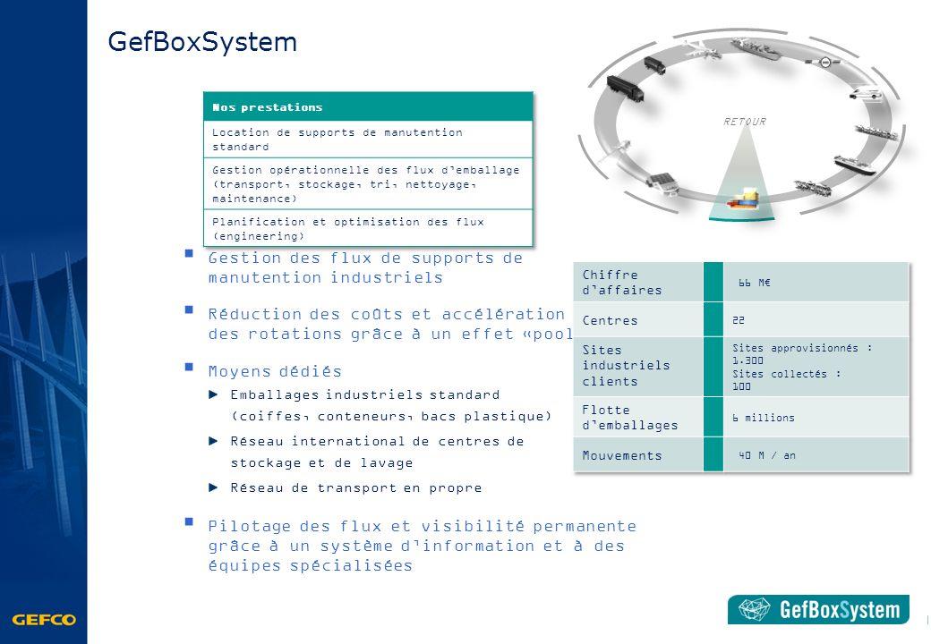 Gestion des flux de supports de manutention industriels Réduction des coûts et accélération des rotations grâce à un effet «pool» Moyens dédiés Emball