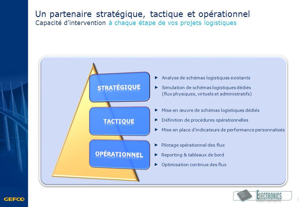 Un partenaire stratégique, tactique et opérationnel Analyse de schémas logistiques existants Simulation de schémas logistiques dédiés (flux physiques,