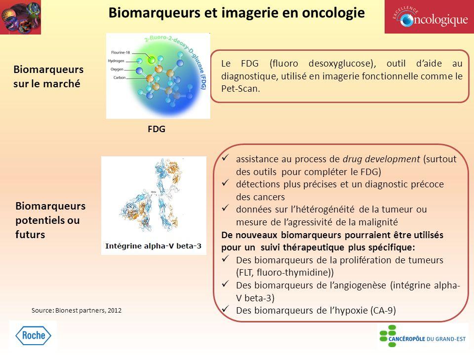 Biomarqueurs et imagerie en oncologie Biomarqueurs sur le marché Le FDG (fluoro desoxyglucose), outil daide au diagnostique, utilisé en imagerie fonctionnelle comme le Pet-Scan.