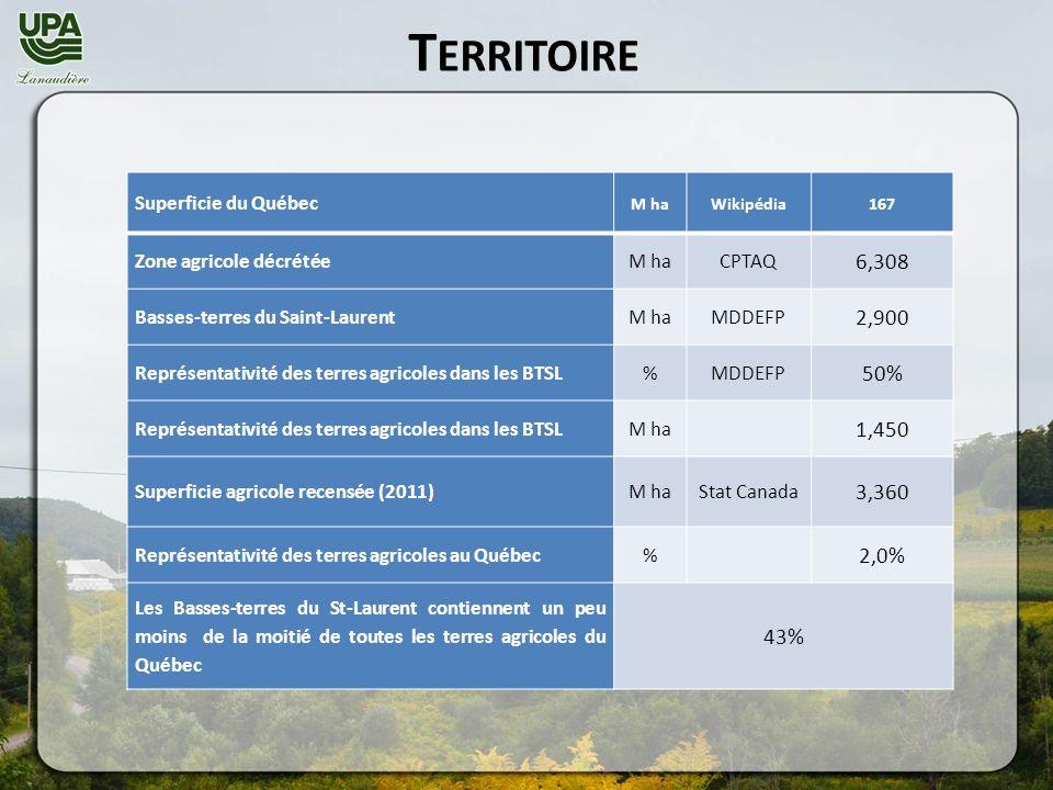 T ERRITOIRE Superficie du Québec M haWikipédia167 Zone agricole décrétéeM haCPTAQ 6,308 Basses-terres du Saint-LaurentM haMDDEFP 2,900 Représentativité des terres agricoles dans les BTSL%MDDEFP 50% Représentativité des terres agricoles dans les BTSLM ha 1,450 Superficie agricole recensée (2011)M haStat Canada 3,360 Représentativité des terres agricoles au Québec% 2,0% Les Basses-terres du St-Laurent contiennent un peu moins de la moitié de toutes les terres agricoles du Québec 43%