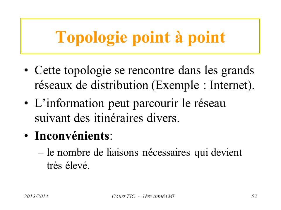 Topologie point à point Cette topologie se rencontre dans les grands réseaux de distribution (Exemple : Internet). Linformation peut parcourir le rése