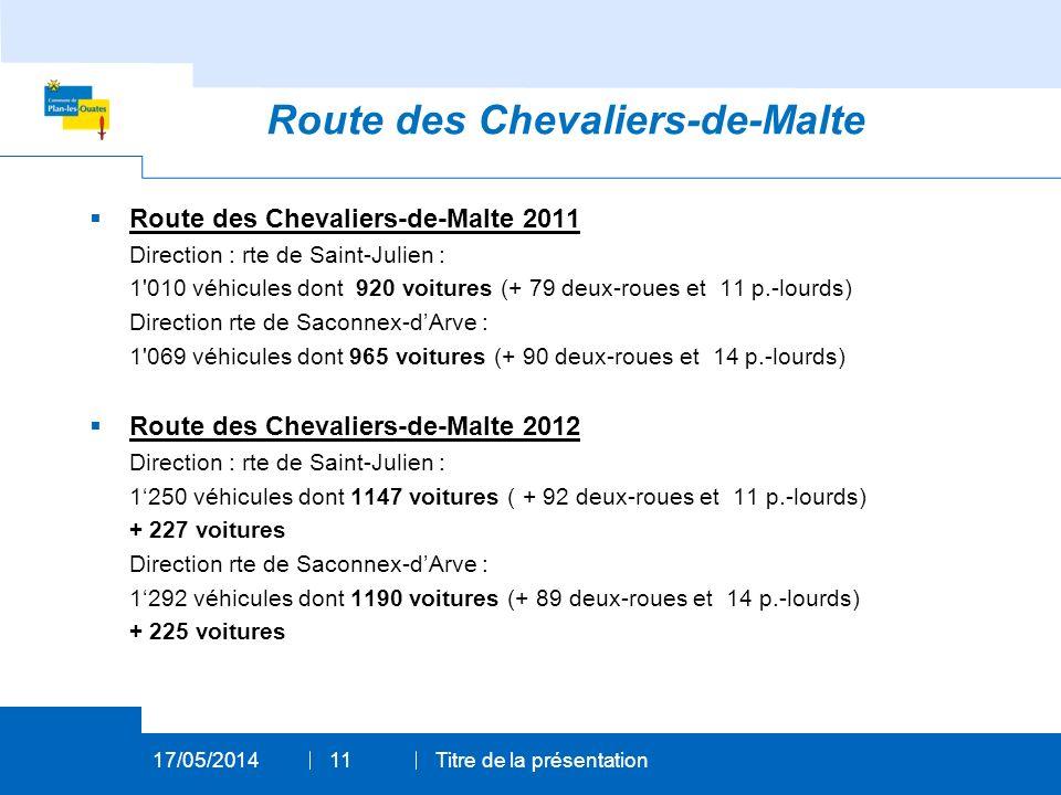 Route des Chevaliers-de-Malte 2011 Direction : rte de Saint-Julien : 1 010 véhicules dont 920 voitures (+ 79 deux-roues et 11 p.-lourds) Direction rte de Saconnex-dArve : 1 069 véhicules dont 965 voitures (+ 90 deux-roues et 14 p.-lourds) Route des Chevaliers-de-Malte 2012 Direction : rte de Saint-Julien : 1250 véhicules dont 1147 voitures ( + 92 deux-roues et 11 p.-lourds) + 227 voitures Direction rte de Saconnex-dArve : 1292 véhicules dont 1190 voitures (+ 89 deux-roues et 14 p.-lourds) + 225 voitures 17/05/2014Titre de la présentation11 Route des Chevaliers-de-Malte