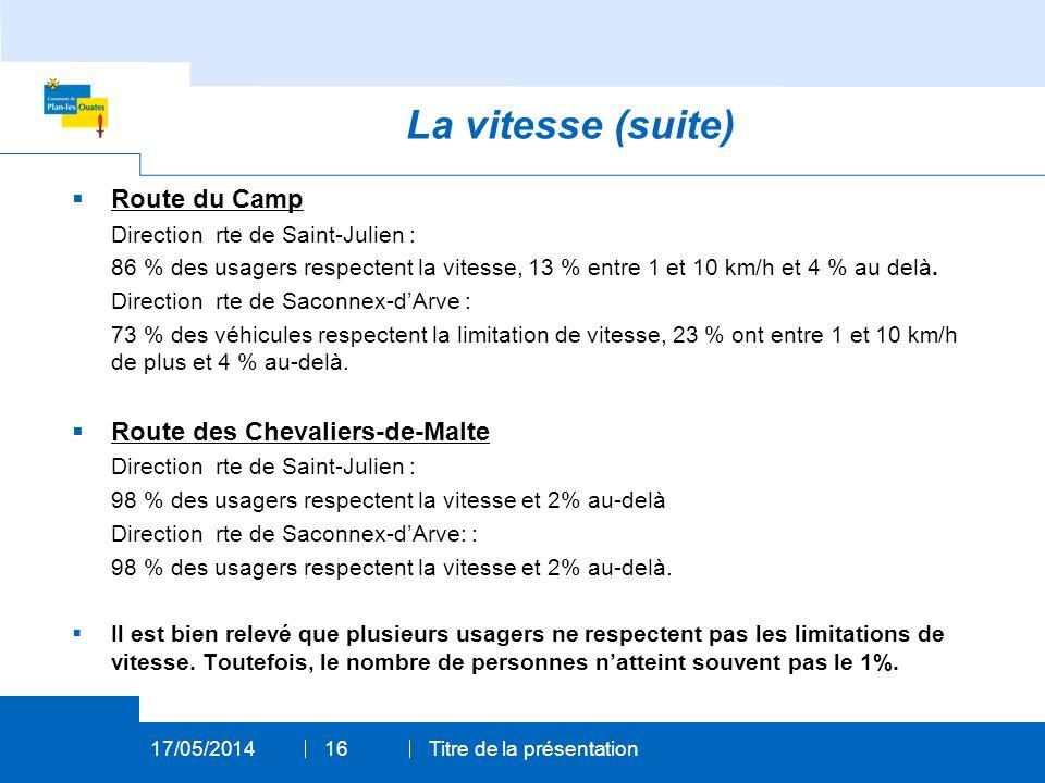 La vitesse (suite) Route du Camp Direction rte de Saint-Julien : 86 % des usagers respectent la vitesse, 13 % entre 1 et 10 km/h et 4 % au delà.