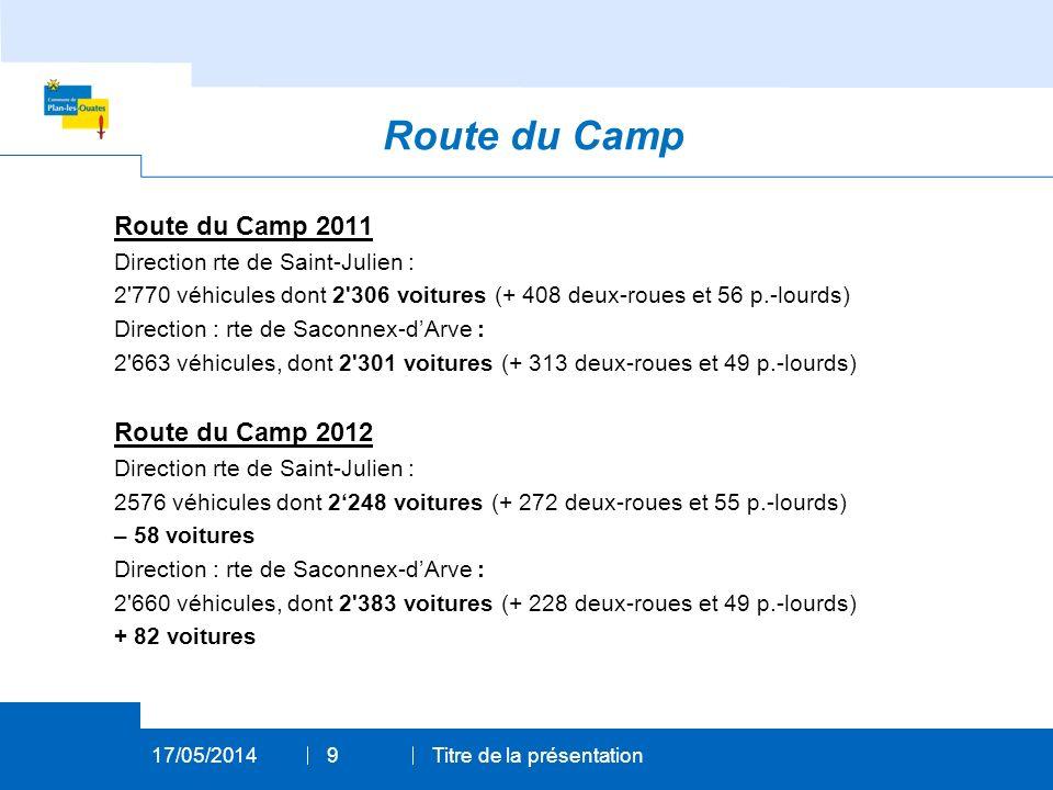 Route du Camp 2011 Direction rte de Saint-Julien : 2 770 véhicules dont 2 306 voitures (+ 408 deux-roues et 56 p.-lourds) Direction : rte de Saconnex-dArve : 2 663 véhicules, dont 2 301 voitures (+ 313 deux-roues et 49 p.-lourds) Route du Camp 2012 Direction rte de Saint-Julien : 2576 véhicules dont 2248 voitures (+ 272 deux-roues et 55 p.-lourds) – 58 voitures Direction : rte de Saconnex-dArve : 2 660 véhicules, dont 2 383 voitures (+ 228 deux-roues et 49 p.-lourds) + 82 voitures 17/05/2014Titre de la présentation9 Route du Camp