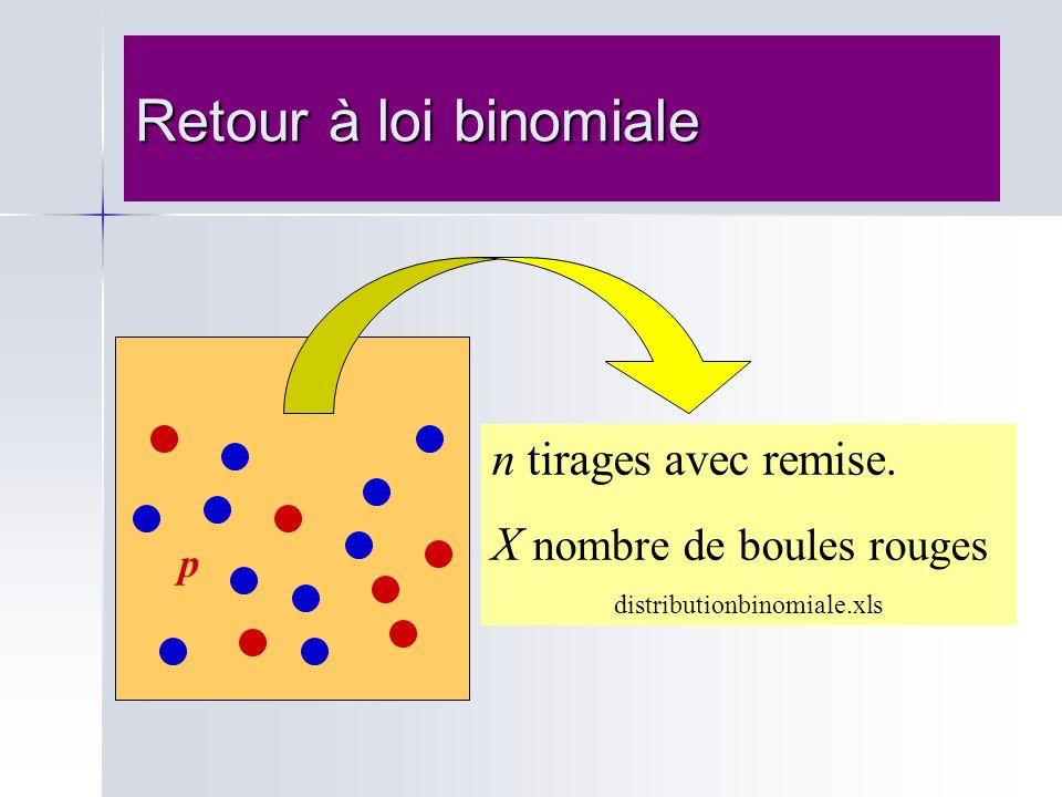 Retour à loi binomiale p n tirages avec remise. X nombre de boules rouges distributionbinomiale.xls