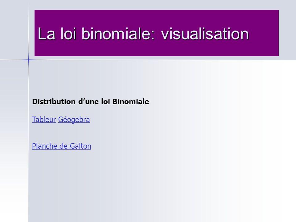 La loi binomiale: visualisation Distribution dune loi Binomiale TableurTableur GéogebraGéogebra Planche de Galton
