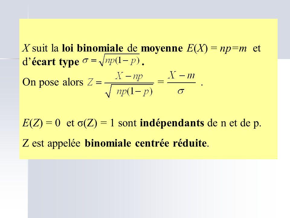 X suit la loi binomiale de moyenne E(X) = np=m et décart type. On pose alors =. E(Z) = 0 et σ(Z) = 1 sont indépendants de n et de p. Z est appelée bin