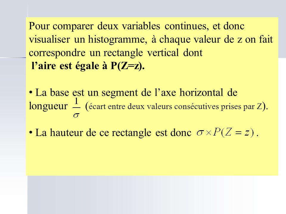 Pour comparer deux variables continues, et donc visualiser un histogramme, à chaque valeur de z on fait correspondre un rectangle vertical dont laire