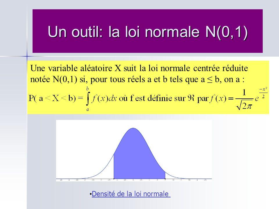 Un outil: la loi normale N(0,1) Une variable aléatoire X suit la loi normale centrée réduite notée N(0,1) si, pour tous réels a et b tels que a b, on
